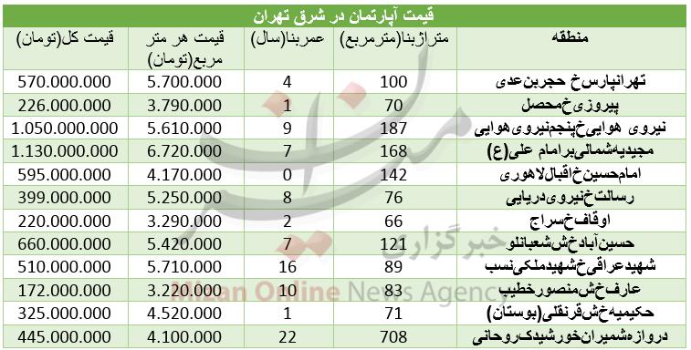 قیمت آپارتمان در شرق تهران