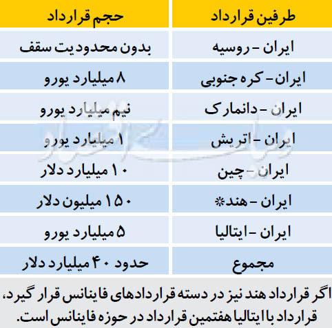 گرای فاینانسی اروپا به ایران