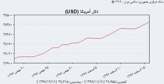 سرعت گرانی دلار دولتی کم شد