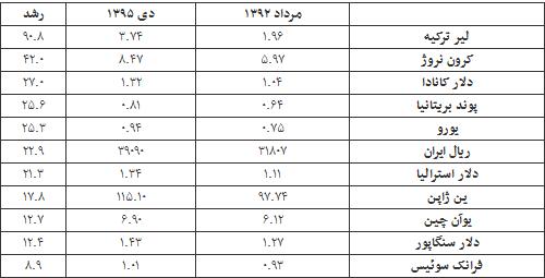 کارنامه ارزی دولت روحانی +جدول